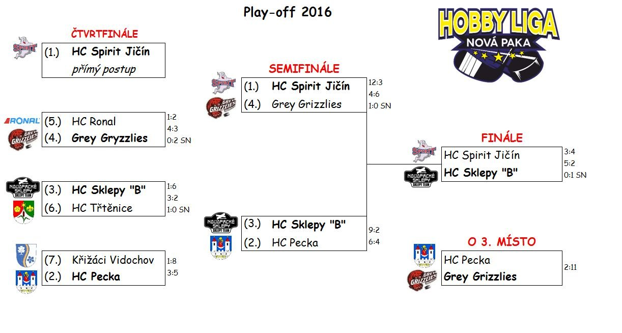 Play-off Hobbyligy NP 2016